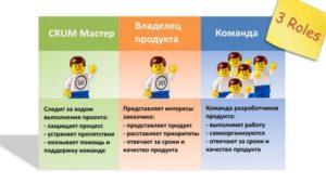 scrum-революционный метод управления проектами