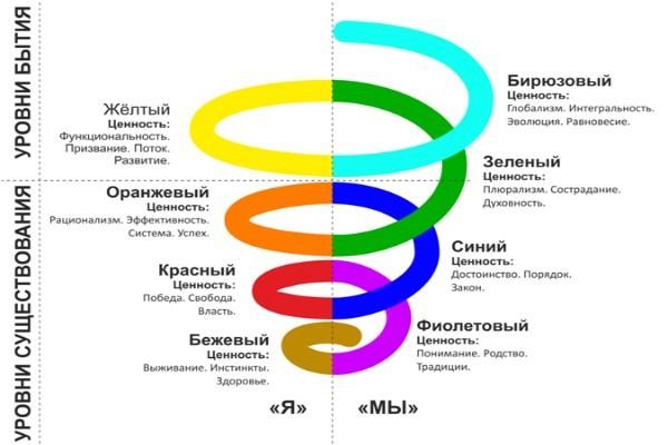 спиральная динамика