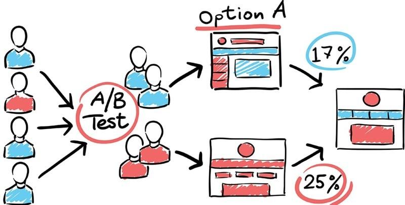 А/Б тестирование сайта
