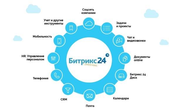 Интеграция Битрикс24