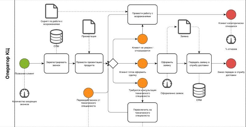 схема бизнес процесса