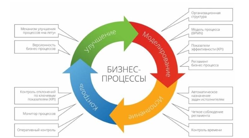 управление бизнес процессами
