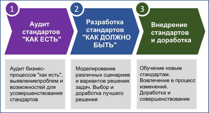 разработка стандартов