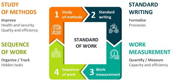система стандартов работы
