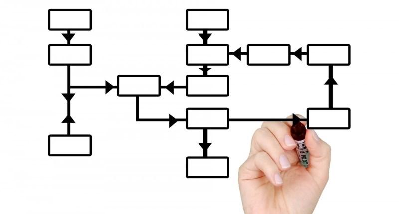 структура стандартов работы